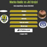 Marko Radić vs Jiri Krejci h2h player stats