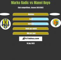 Marko Radic vs Manel Royo h2h player stats