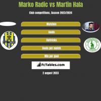 Marko Radic vs Martin Hala h2h player stats