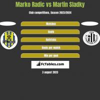 Marko Radic vs Martin Sladky h2h player stats