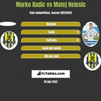 Marko Radic vs Matej Helesic h2h player stats