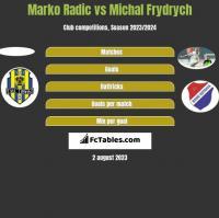 Marko Radić vs Michal Frydrych h2h player stats