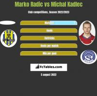 Marko Radic vs Michal Kadlec h2h player stats
