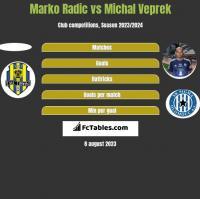 Marko Radic vs Michal Veprek h2h player stats