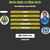 Marko Radic vs Milan Kerbr h2h player stats