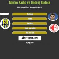 Marko Radić vs Ondrej Kudela h2h player stats
