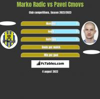 Marko Radic vs Pavel Cmovs h2h player stats