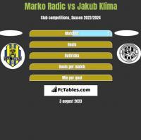 Marko Radić vs Jakub Klima h2h player stats
