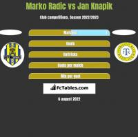 Marko Radic vs Jan Knapik h2h player stats