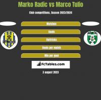 Marko Radić vs Marco Tulio h2h player stats