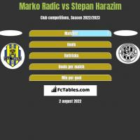 Marko Radic vs Stepan Harazim h2h player stats