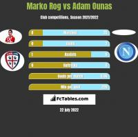 Marko Rog vs Adam Ounas h2h player stats