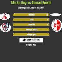 Marko Rog vs Ahmad Benali h2h player stats