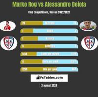 Marko Rog vs Alessandro Deiola h2h player stats