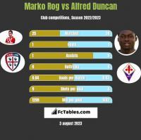 Marko Rog vs Alfred Duncan h2h player stats