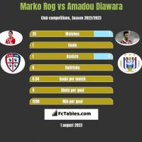 Marko Rog vs Amadou Diawara h2h player stats