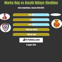 Marko Rog vs Amath Ndiaye Diedhiou h2h player stats