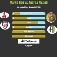 Marko Rog vs Andrea Rispoli h2h player stats