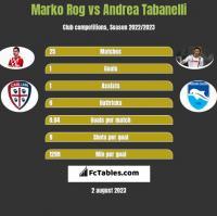 Marko Rog vs Andrea Tabanelli h2h player stats