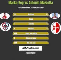 Marko Rog vs Antonio Mazzotta h2h player stats