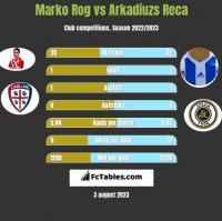 Marko Rog vs Arkadiuzs Reca h2h player stats