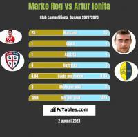 Marko Rog vs Artur Ionita h2h player stats