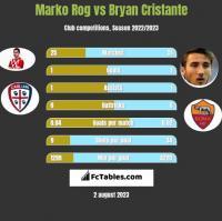 Marko Rog vs Bryan Cristante h2h player stats