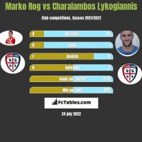 Marko Rog vs Charalambos Lykogiannis h2h player stats