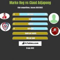 Marko Rog vs Claud Adjapong h2h player stats