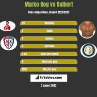 Marko Rog vs Dalbert h2h player stats