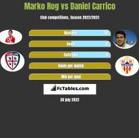 Marko Rog vs Daniel Carrico h2h player stats