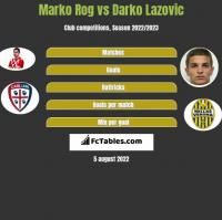 Marko Rog vs Darko Lazovic h2h player stats