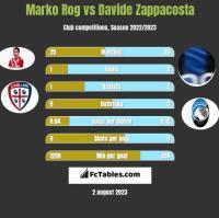 Marko Rog vs Davide Zappacosta h2h player stats