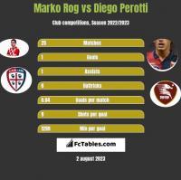 Marko Rog vs Diego Perotti h2h player stats