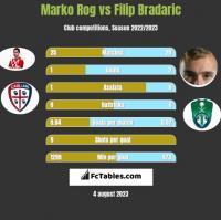 Marko Rog vs Filip Bradaric h2h player stats