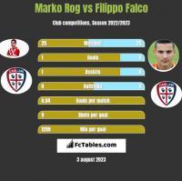 Marko Rog vs Filippo Falco h2h player stats