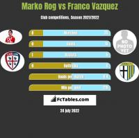 Marko Rog vs Franco Vazquez h2h player stats