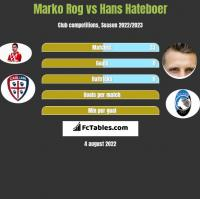 Marko Rog vs Hans Hateboer h2h player stats