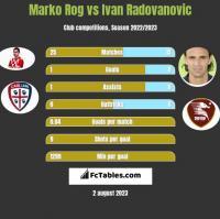 Marko Rog vs Ivan Radovanovic h2h player stats