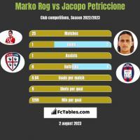 Marko Rog vs Jacopo Petriccione h2h player stats