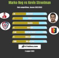 Marko Rog vs Kevin Strootman h2h player stats