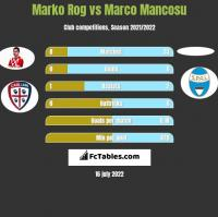 Marko Rog vs Marco Mancosu h2h player stats