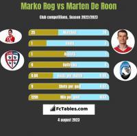 Marko Rog vs Marten De Roon h2h player stats