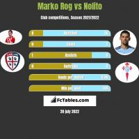 Marko Rog vs Nolito h2h player stats