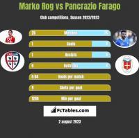 Marko Rog vs Pancrazio Farago h2h player stats