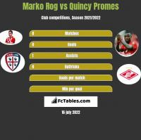 Marko Rog vs Quincy Promes h2h player stats