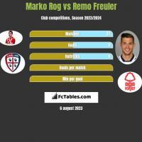 Marko Rog vs Remo Freuler h2h player stats