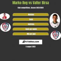 Marko Rog vs Valter Birsa h2h player stats