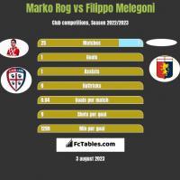Marko Rog vs Filippo Melegoni h2h player stats