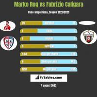 Marko Rog vs Fabrizio Caligara h2h player stats